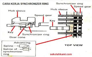 cara kerja synchromesh