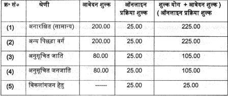 UPSSSC Lower PCS Chakbandi Adhikari, Other Various Post previous year paper