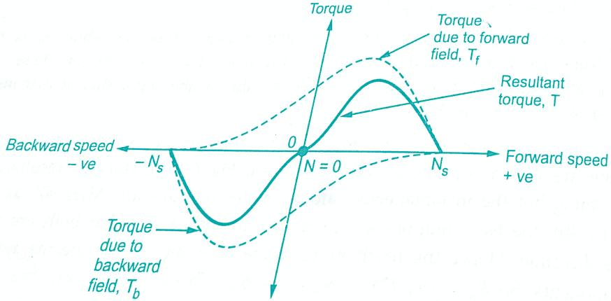 Phase ppt motor single induction Induction Motor
