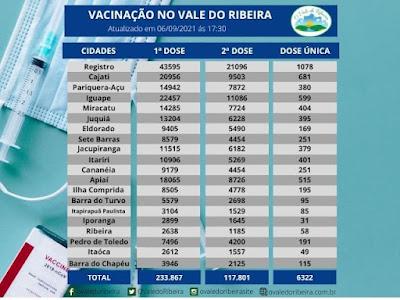 Vacinação da região do Vale do Ribeira: