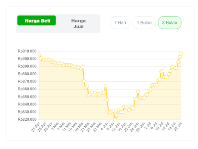 Fluktuasi 3 bulan harga emas