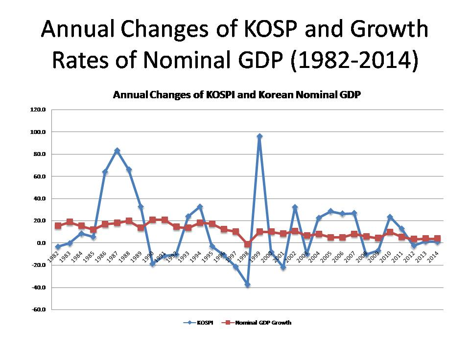 nominal gdp and real relationship to stock