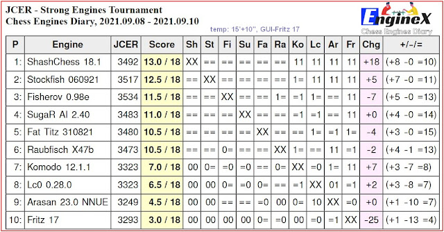 Chess Engines Diary - Tournaments 2021 - Page 13 2021.09.08.JCERStrongEngines.15_10