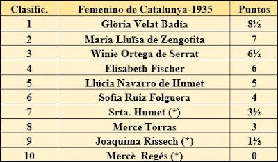 Clasificación del III Campeonato Femenino de Catalunya 1935