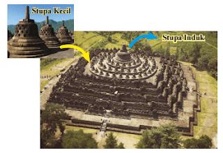 Bangunan Candi Borobudur www.jawabanbukupaket.com