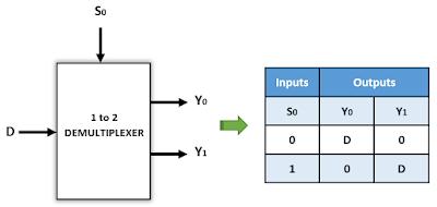 Kelas Informatika - Notasi dan Tabel Fungsi Demultiplexer 1 to 2