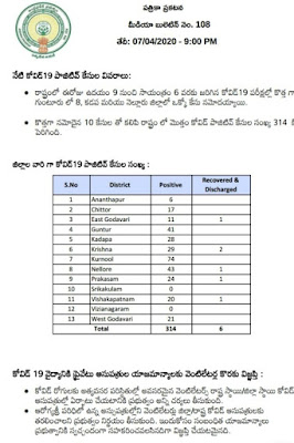 COVID - 19 - PRESS NOTE - MEDIA BULLETIN NO : 108 (TELUGU) - Dr. Araj Srikanth, STATE NODAL OFFICER , Dated: 07-04-2020 (10 PM).
