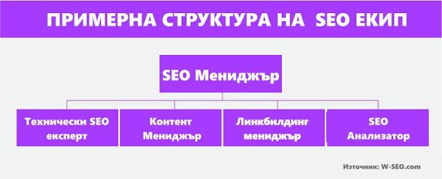 Примерна структура на SEO компания
