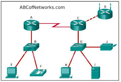 Introduction-to-networking-chapter-1-ccna-1-answers