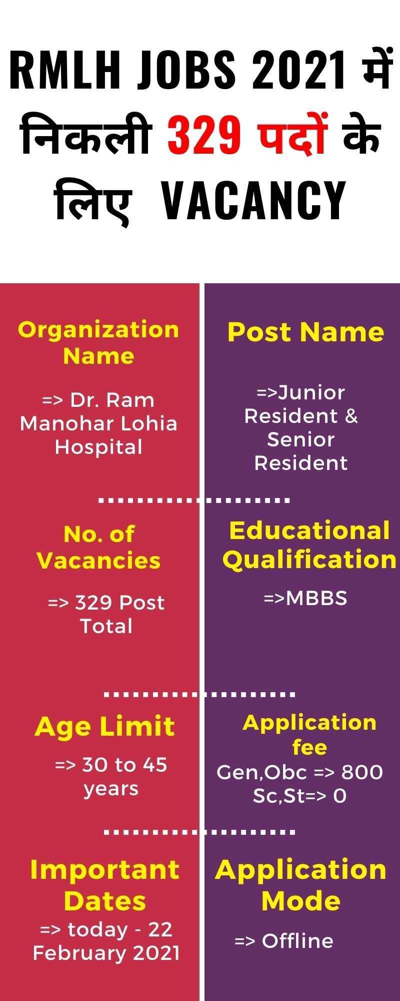 rmlh Recruitment 2021
