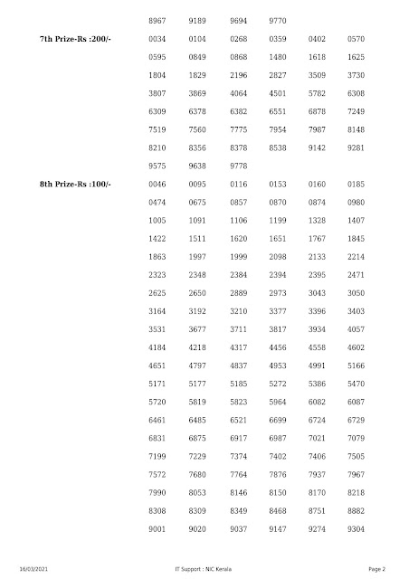 Kerala Lottery Result Sthree Sakthi SS-252 dated 16.03.2021 Part-2