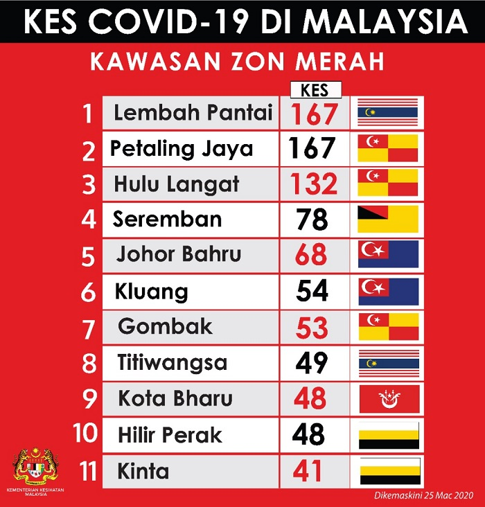 Top 11 Red Zones For Covid-19 Infections In Malaysia-Are You Living Near These Areas?