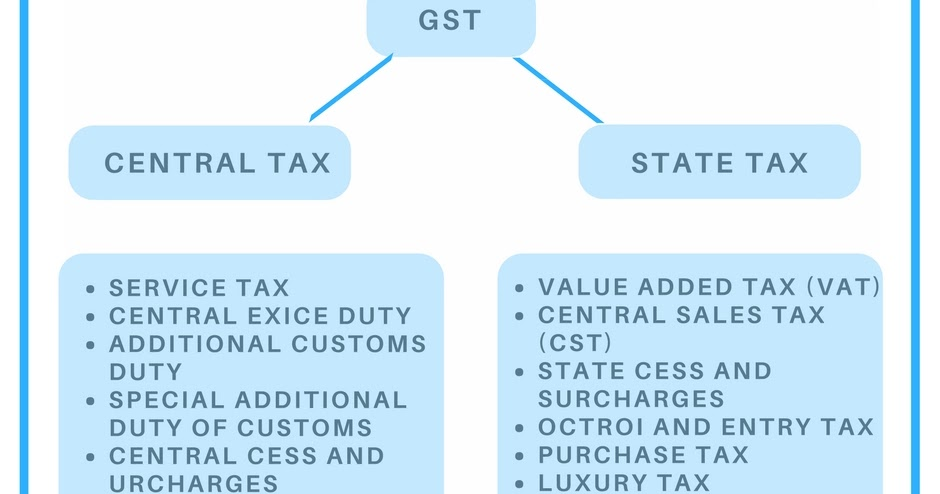 GST (Goods and Services Tax) Advantages for businesses