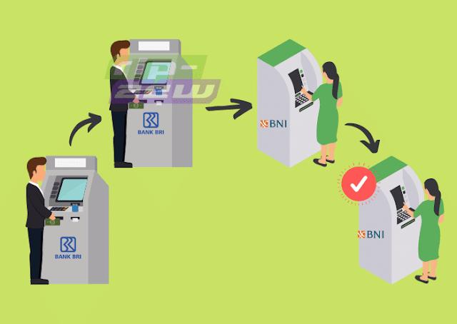 Cara Menggunakan Flip untuk Transfer | apa itu flip id