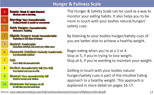 Image result for hunger and fullness scale