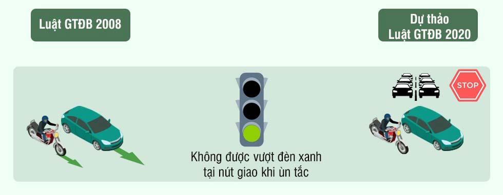 Hình 7 - Không được vượt đèn xanh tại nút giao khi ùn tắc.