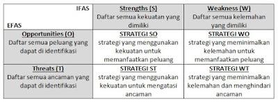 Matrik Analisis SWOT