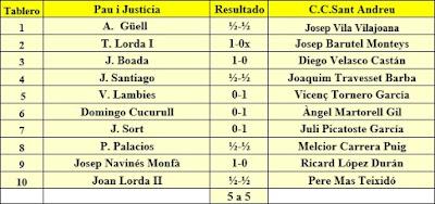 Ronda 6 del Campeonato de Cataluña 1961 - 1ª Categoría A
