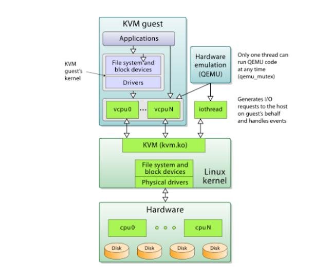 إعداد KVM على لينكس  .