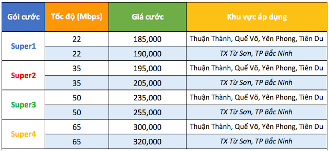 Bảng Giá Lắp Mạng FPT 1