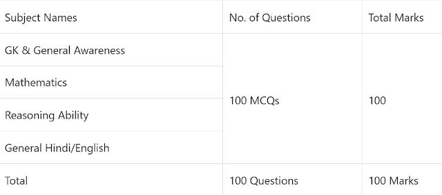 Anganwadi Written Test Exam Pattern 2021