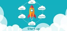 From idea to startup stage all is about funding, the funding rocket image