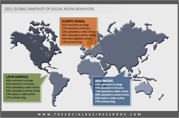 differences in behavior in social media around the world