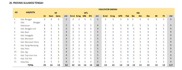 Jumlah Kuota Program PKB Guru Madrasah setiap Kabupaten di Provinsi Sulawesi Tengah