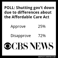 CBS News Poll conducted 10-1-2013 asking Americans if they approve of the government shutdown. 72 percent of Americans disapprove.