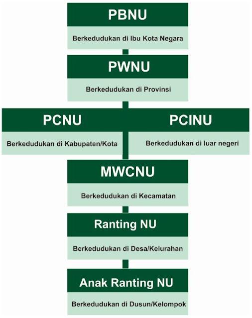 http://www.abusyuja.com/2019/10/penjelasan-struktur-organisasi-nu--dan-bagan.html