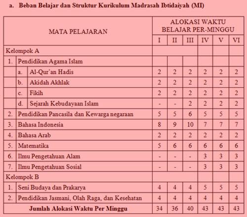 Alokasi Beban Belajar dan Struktur Kurikulum Madrasah Ibtidaiyah