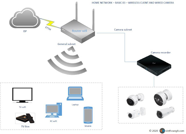 wireless-client-and-camera-network