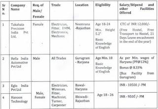 ITI Jobs Recruitment in Takahata Precision, Hella India Automotive, Hanoon Technology and Eglo India Pvt Ltd Companies