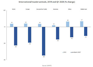 2020 türkiye turizm krizi