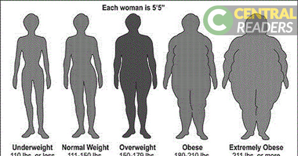Weight Chart For Women Whats your ideal weight according to your – Healthy Weight Chart for Women