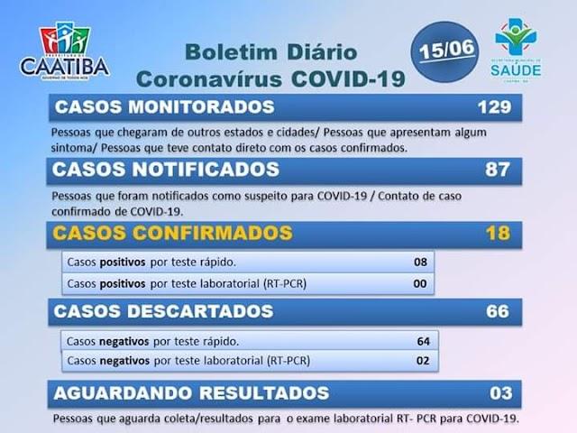 Covid-19: Boletim registra mais 10 casos confirmados em Caatiba
