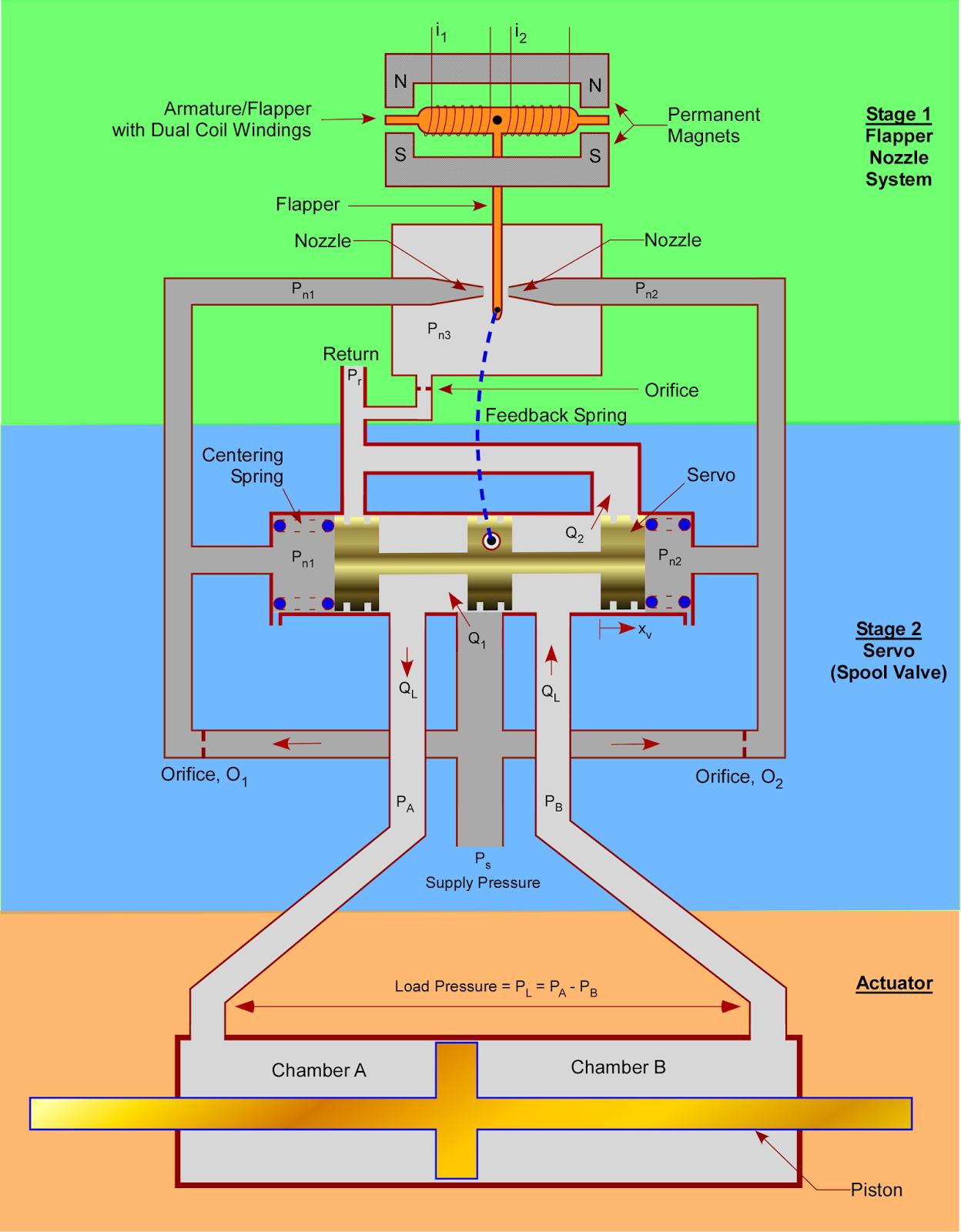 How Do Hydraulic Servo Valves Work Mechanical