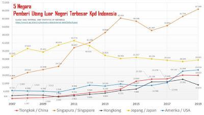 5 Negara Pemberi Utang Luar Negeri Terbesar Kepada Indonesia