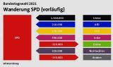 Ποιά κόμματα κέρδισαν στη Γερμανία, ποιά έχασαν και από ποιούς αντιπάλους;