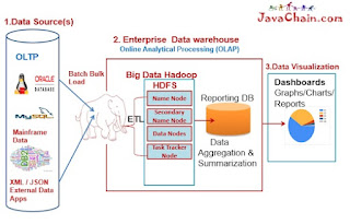 Hadoop unstructured data
