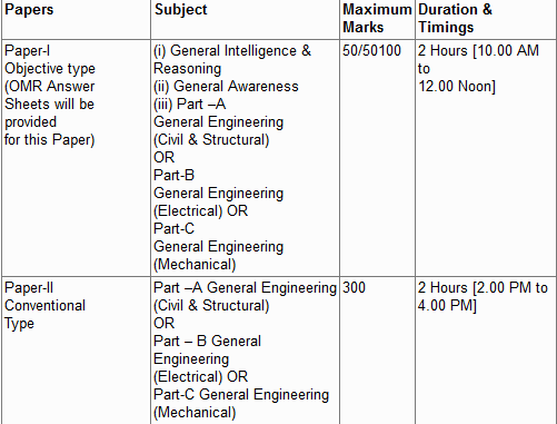 """SSC Junior Engineer"" Exam Pattern"