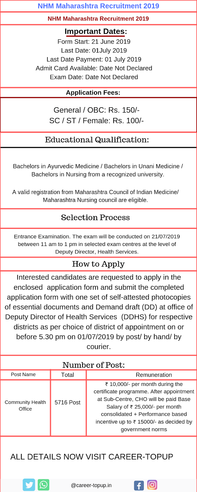 NHM Maharashtra Recruitment 2019 Form..