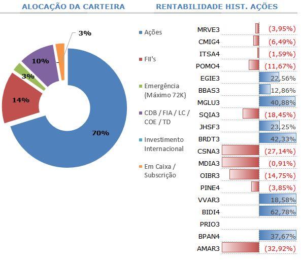 Gráfico 5 - Alocação da Carteira