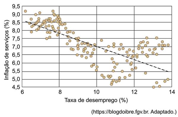 Brasil: inflação de serviços e taxa de desemprego, 2003-2017