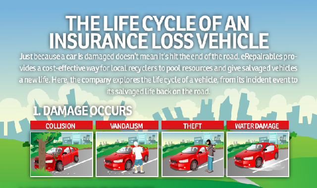 Life Cycle of Insurance Loss Vehicle #infographic