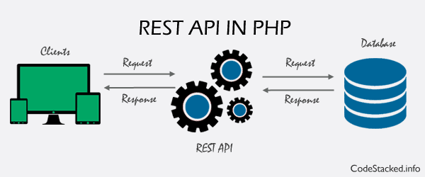 Create a REST API in PHP