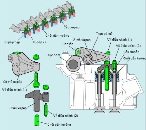 cơ cấu phối khí động cơ diezen
