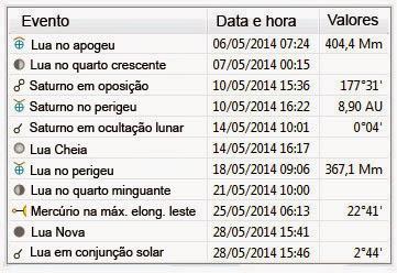 Efemérides Astronômicas - Maio de 2014