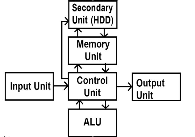 c p u block diagram