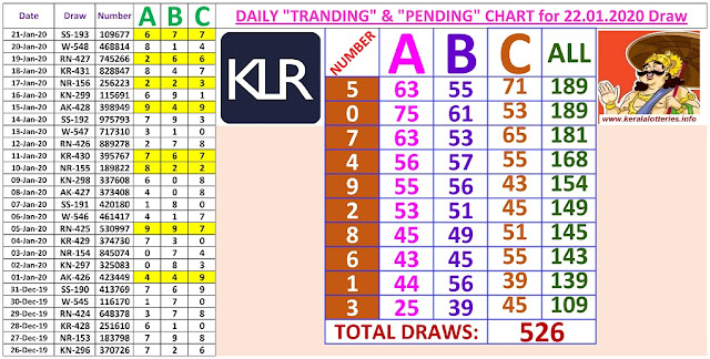 Kerala Lottery Winning Number Daily Tranding and Pending  Charts of 526 days on  22.01.2020